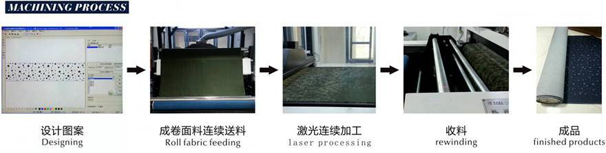 fabric laser engraving machine process